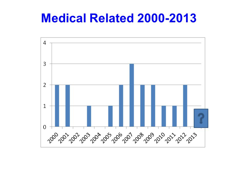 Medical Related 2000-2013