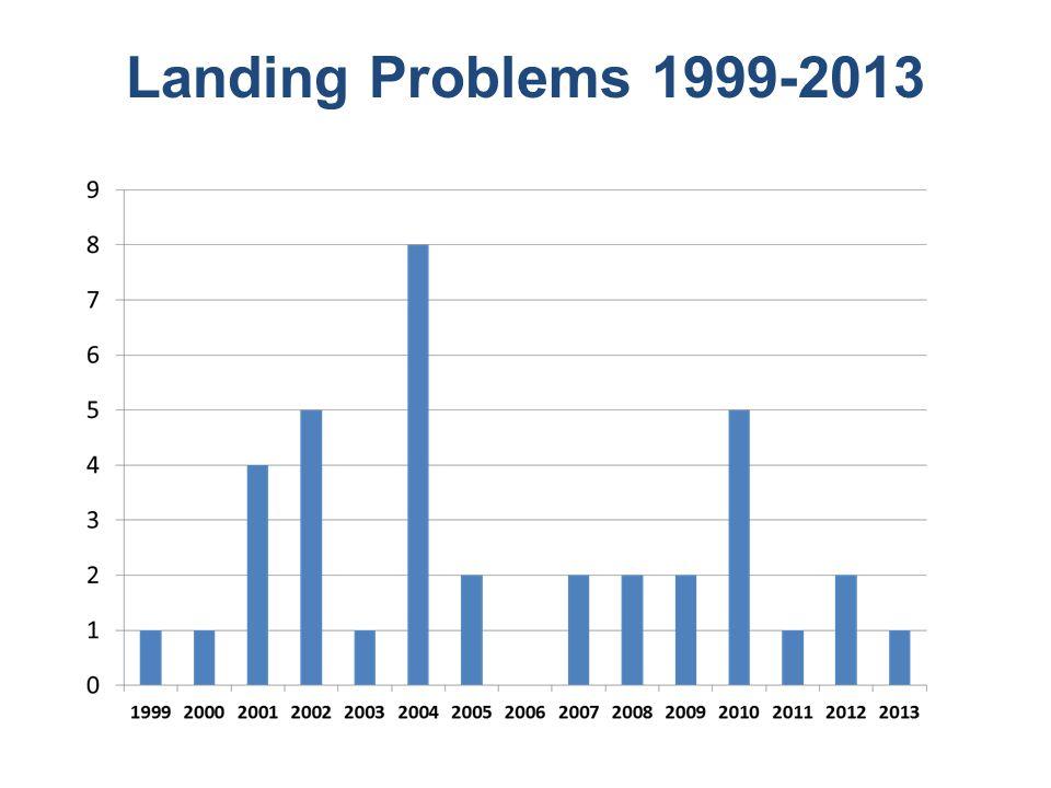 Landing Problems 1999-2013