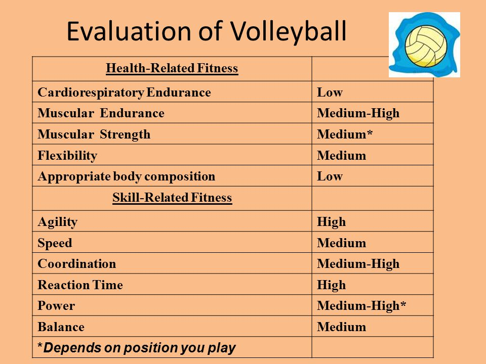 Evaluation of Volleyball Health-Related Fitness Cardiorespiratory EnduranceLow Muscular EnduranceMedium-High Muscular StrengthMedium* FlexibilityMediu