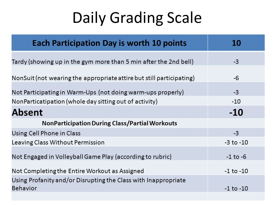 Daily Grading Scale Each Participation Day is worth 10 points10 Tardy (showing up in the gym more than 5 min after the 2nd bell)-3 NonSuit (not wearin