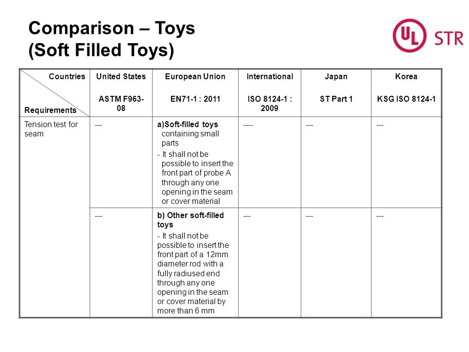Comparison – Toys (Soft Filled Toys) Countries Requirements United States ASTM F963- 08 European Union EN71-1 : 2011 International ISO 8124-1 : 2009 Japan ST Part 1 Korea KSG ISO 8124-1 Tension test for seam ---a)Soft-filled toys containing small parts - It shall not be possible to insert the front part of probe A through any one opening in the seam or cover material ------- b) Other soft-filled toys - It shall not be possible to insert the front part of a 12mm diameter rod with a fully radiused end through any one opening in the seam or cover material by more than 6 mm ---