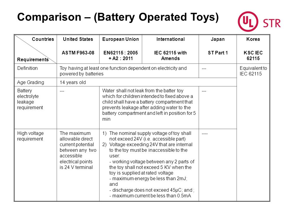 Comparison – (Battery Operated Toys) Countries Requirements United States ASTM F963-08 European Union EN62115 : 2005 + A2 : 2011 International IEC 62115 with Amends Japan ST Part 1 Korea KSC IEC 62115 DefinitionToy having at least one function dependent on electricity and powered by batteries ---Equivalent to IEC 62115 Age Grading14 years old Battery electrolyte leakage requirement ---Water shall not leak from the batter toy which for children intended to fixed above a child shall have a battery compartment that prevents leakage after adding water to the battery compartment and left in position for 5 min --- High voltage requirement The maximum allowable direct current potential between any two accessible electrical points is 24 V terminal 1)The nominal supply voltage of toy shall not exceed 24V (i.e.
