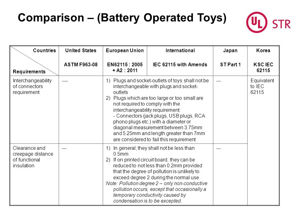 Comparison – (Battery Operated Toys) Countries Requirements United States ASTM F963-08 European Union EN62115 : 2005 + A2 : 2011 International IEC 62115 with Amends Japan ST Part 1 Korea KSC IEC 62115 Interchangeability of connectors requirement ----1)Plugs and socket-outlets of toys shall not be interchangeable with plugs and socket- outlets 2)Plugs which are too large or too small are not required to comply with the interchangeability requirement: - Connectors (jack plugs, USB plugs, RCA phono plugs etc.) with a diameter or diagonal measurement between 3.75mm and 5.25mm and length greater than 7mm are considered to fail this requirement ---Equivalent to IEC 62115 Clearance and creepage distance of functional insulation ---1)In general, they shall not be less than 0.5mm 2)If on printed circuit board, they can be reduced to not less than 0.2mm provided that the degree of pollution is unlikely to exceed degree 2 during the normal use Note: Pollution degree 2 – only non-conductive pollution occurs, except that occasionally a temporary conductivity caused by condensation is to be excepted.