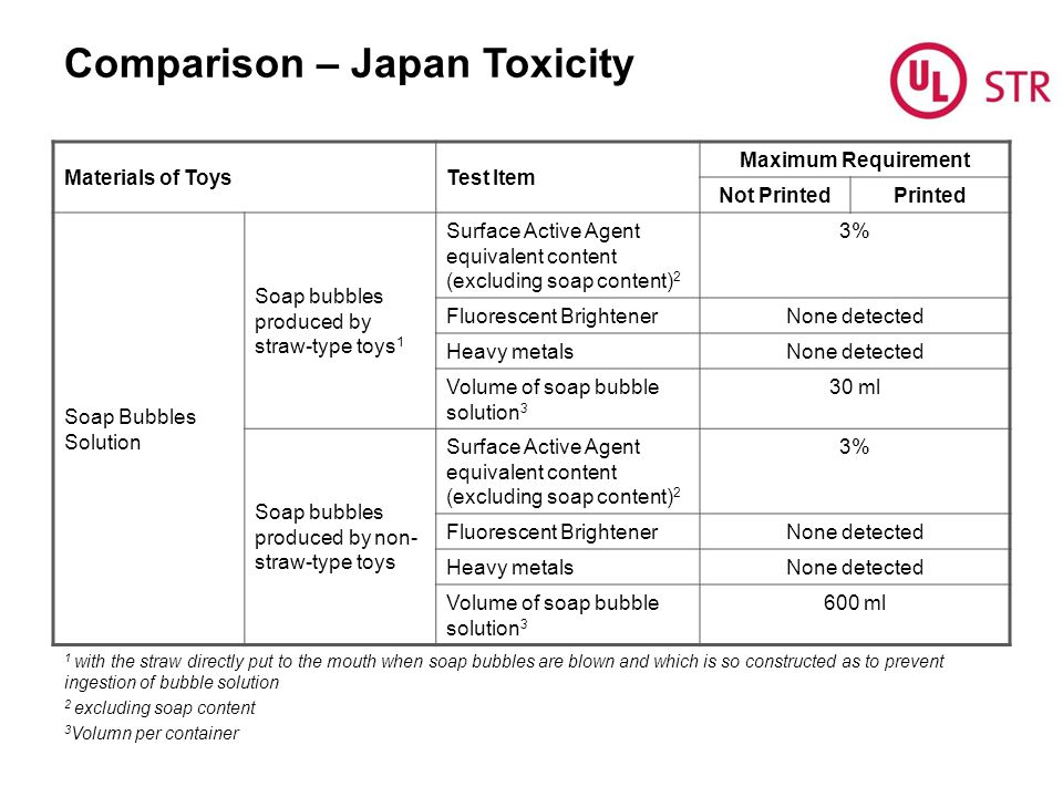 Comparison – Japan Toxicity Materials of ToysTest Item Maximum Requirement Not PrintedPrinted Soap Bubbles Solution Soap bubbles produced by straw-type toys 1 Surface Active Agent equivalent content (excluding soap content) 2 3% Fluorescent BrightenerNone detected Heavy metalsNone detected Volume of soap bubble solution 3 30 ml Soap bubbles produced by non- straw-type toys Surface Active Agent equivalent content (excluding soap content) 2 3% Fluorescent BrightenerNone detected Heavy metalsNone detected Volume of soap bubble solution 3 600 ml 1 with the straw directly put to the mouth when soap bubbles are blown and which is so constructed as to prevent ingestion of bubble solution 2 excluding soap content 3 Volumn per container