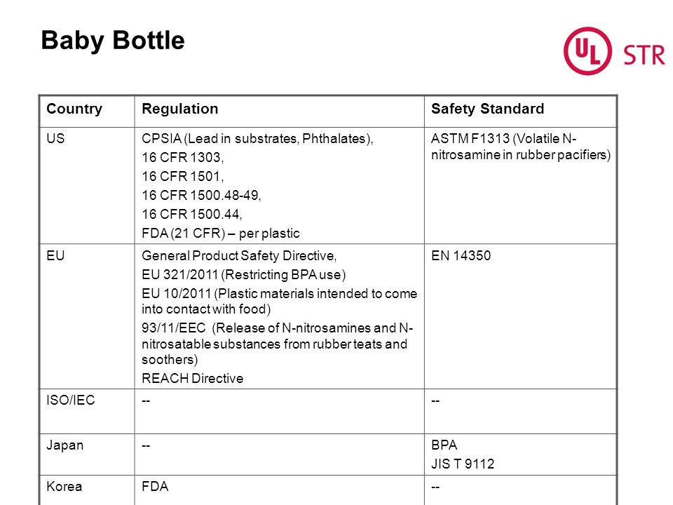 Baby Bottle CountryRegulationSafety Standard USCPSIA (Lead in substrates, Phthalates), 16 CFR 1303, 16 CFR 1501, 16 CFR 1500.48-49, 16 CFR 1500.44, FDA (21 CFR) – per plastic ASTM F1313 (Volatile N- nitrosamine in rubber pacifiers) EUGeneral Product Safety Directive, EU 321/2011 (Restricting BPA use) EU 10/2011 (Plastic materials intended to come into contact with food) 93/11/EEC (Release of N-nitrosamines and N- nitrosatable substances from rubber teats and soothers) REACH Directive EN 14350 ISO/IEC-- Japan--BPA JIS T 9112 KoreaFDA--