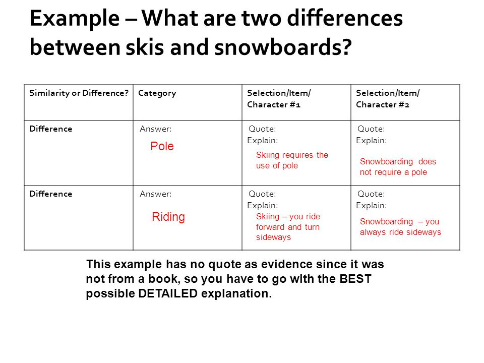 Example – What are two differences between skis and snowboards? Similarity or Difference?CategorySelection/Item/ Character #1 Selection/Item/ Characte
