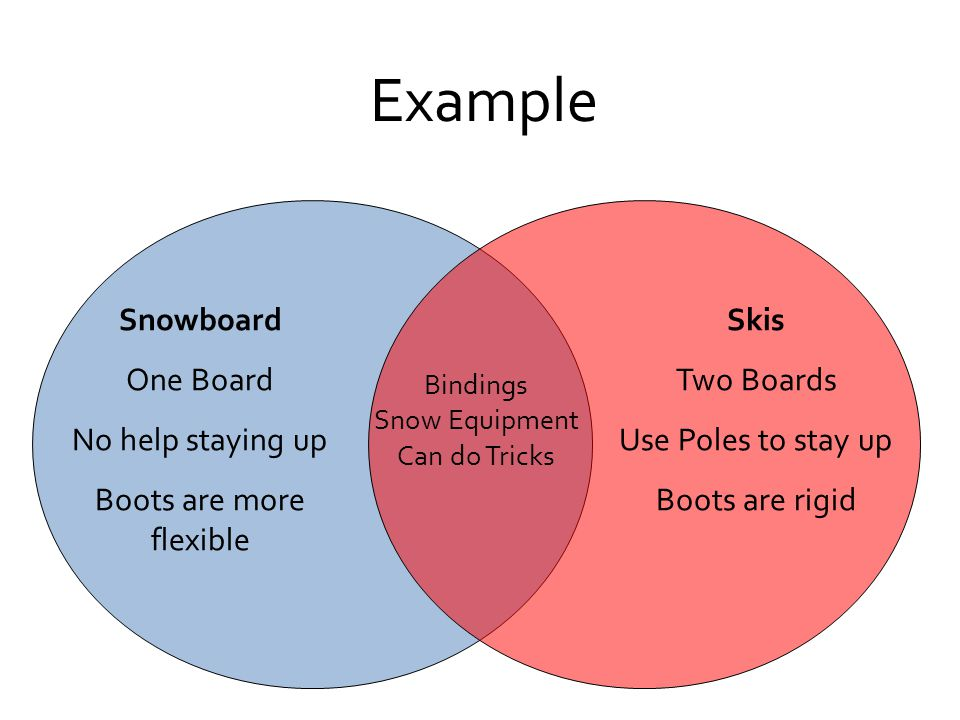 Example Snowboard One Board No help staying up Boots are more flexible Skis Two Boards Use Poles to stay up Boots are rigid Bindings Snow Equipment Ca