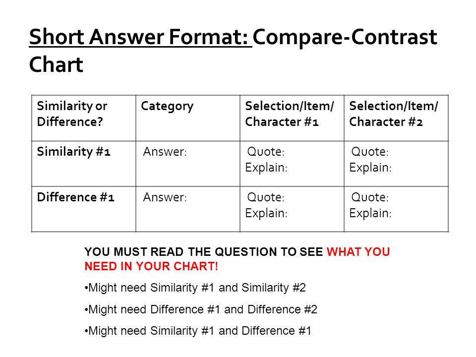 Short Answer Format: Compare-Contrast Chart Similarity or Difference? CategorySelection/Item/ Character #1 Selection/Item/ Character #2 Similarity #1