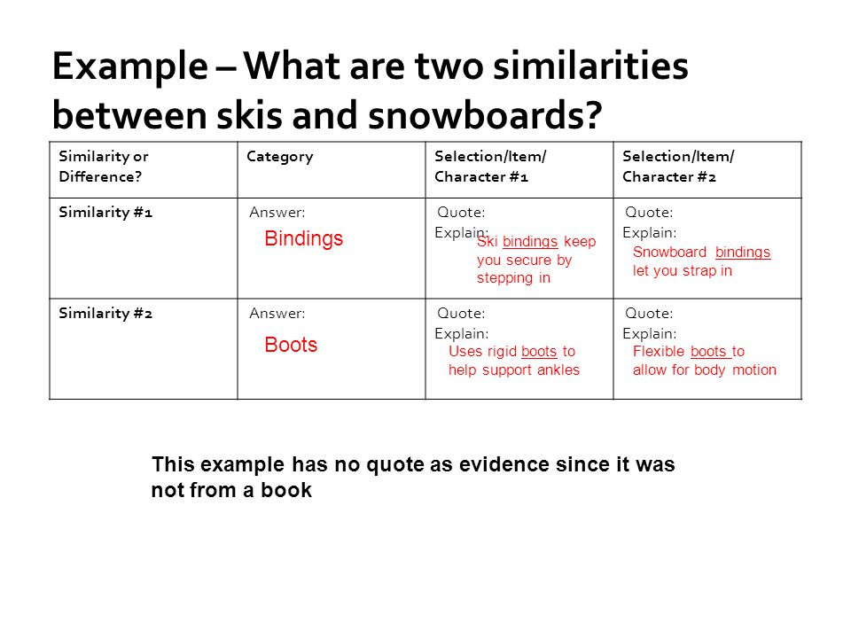 Example – What are two similarities between skis and snowboards? Similarity or Difference? CategorySelection/Item/ Character #1 Selection/Item/ Charac