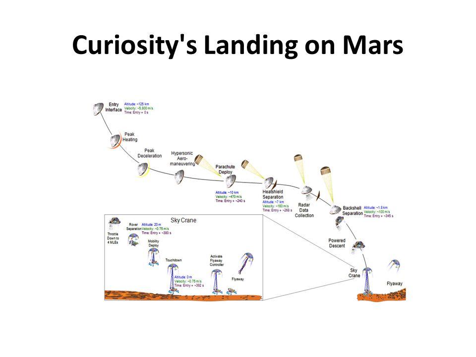 Curiosity s Landing on Mars