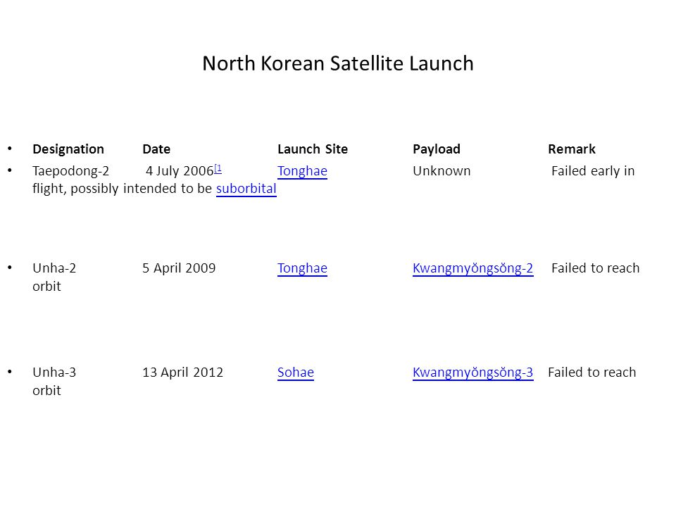 North Korean Satellite Launch Designation DateLaunch Site PayloadRemark Taepodong-2 4 July 2006 [1 TonghaeUnknown Failed early in flight, possibly intended to be suborbital [1 Tonghaesuborbital Unha-25 April 2009TonghaeKwangmyŏngsŏng-2 Failed to reach orbitTonghaeKwangmyŏngsŏng-2 Unha-313 April 2012SohaeKwangmyŏngsŏng-3Failed to reach orbitSohaeKwangmyŏngsŏng-3