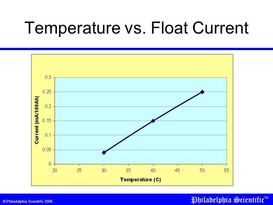 © Philadelphia Scientific 2006 Temperature vs. Float Current