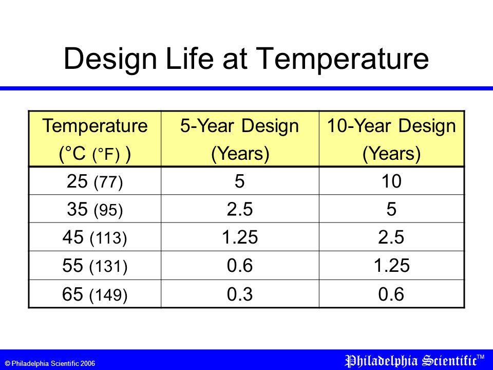 © Philadelphia Scientific 2006 Design Life at Temperature Temperature (°C (°F) ) 5-Year Design (Years) 10-Year Design (Years) 25 (77) 510 35 (95) 2.55 45 (113) 1.252.5 55 (131) 0.61.25 65 (149) 0.30.6
