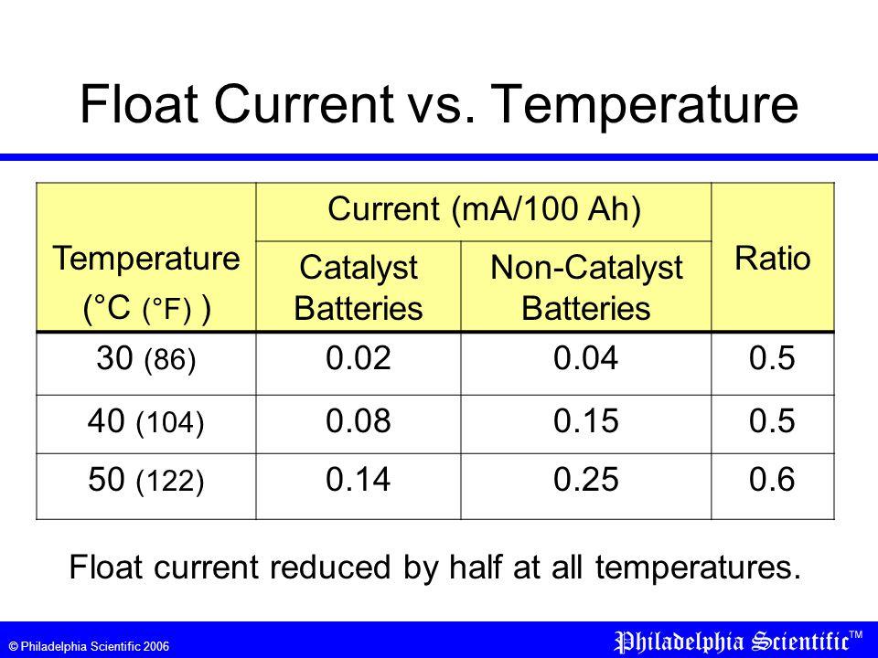 © Philadelphia Scientific 2006 Float Current vs.