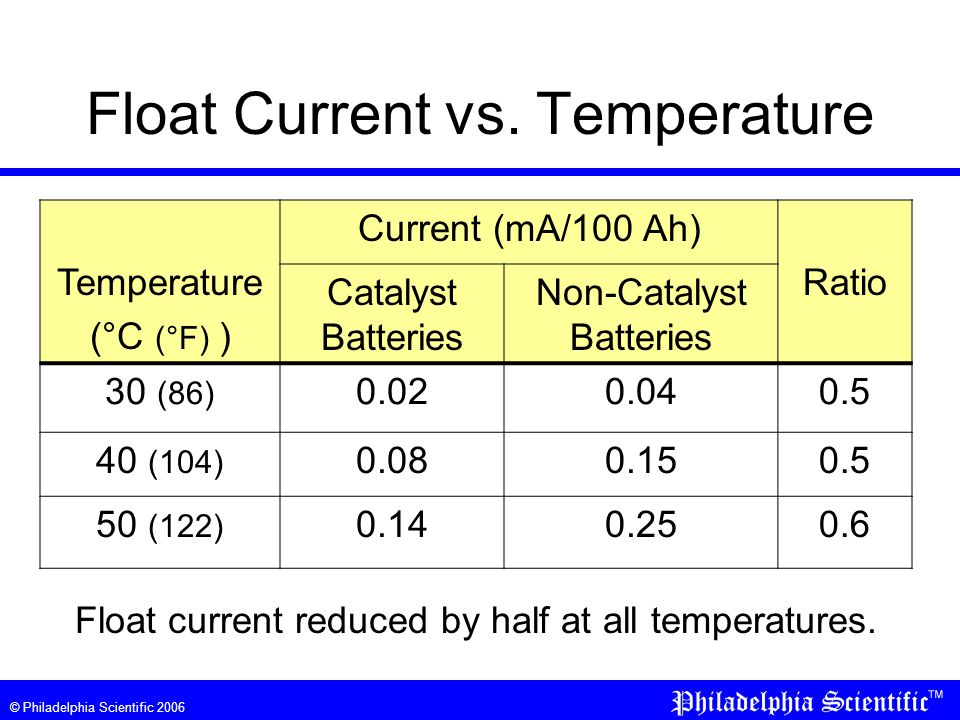 © Philadelphia Scientific 2006 Float Current vs. Temperature Float current reduced by half at all temperatures. Temperature (°C (°F) ) Current (mA/100