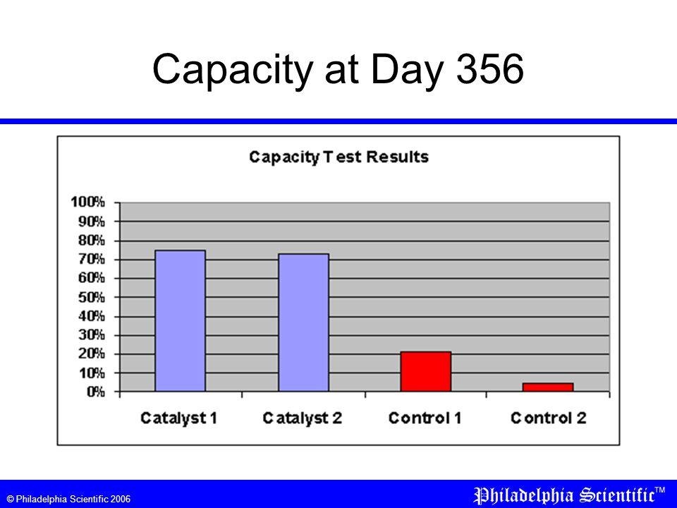 © Philadelphia Scientific 2006 Capacity at Day 356