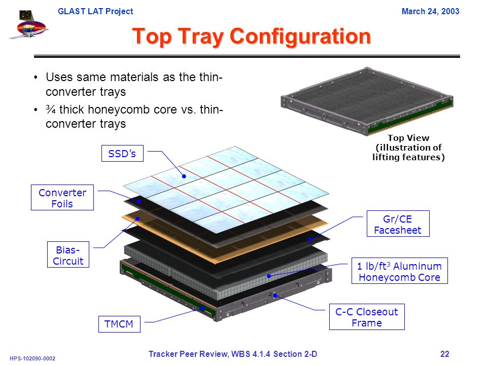 GLAST LAT ProjectMarch 24, 2003 HPS-102090-0002 Tracker Peer Review, WBS 4.1.4 Section 2-D 22 Top Tray Configuration Uses same materials as the thin- converter trays ¾ thick honeycomb core vs.