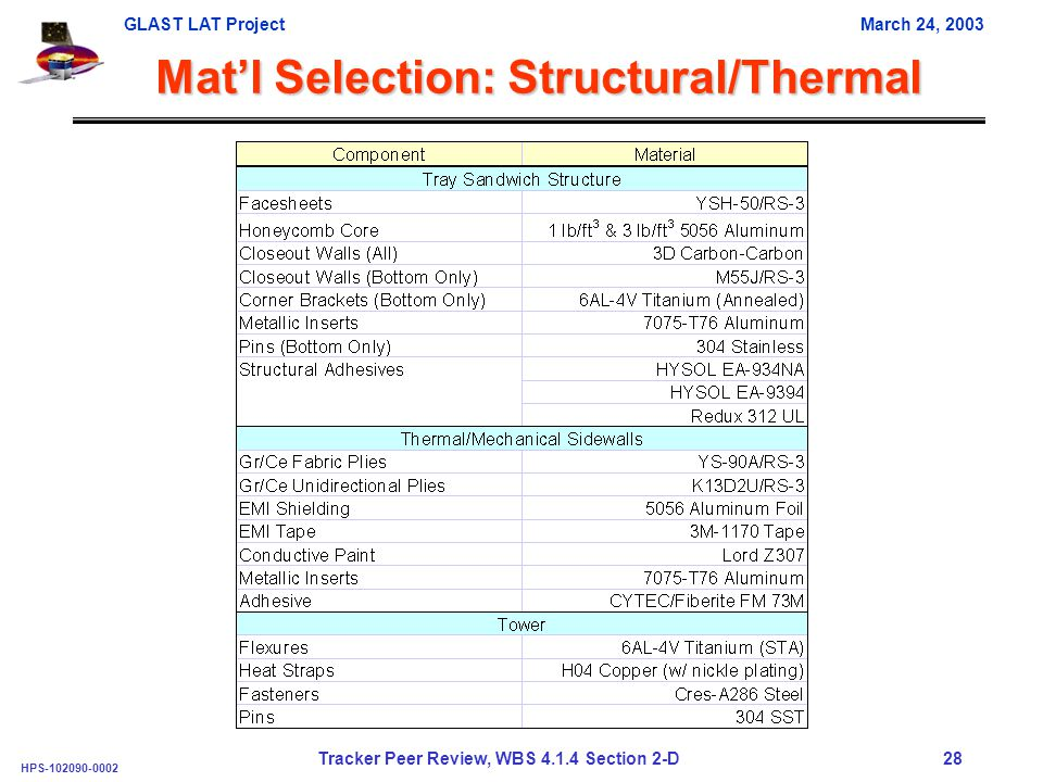 GLAST LAT ProjectMarch 24, 2003 HPS-102090-0002 Tracker Peer Review, WBS 4.1.4 Section 2-D 28 Mat'l Selection: Structural/Thermal