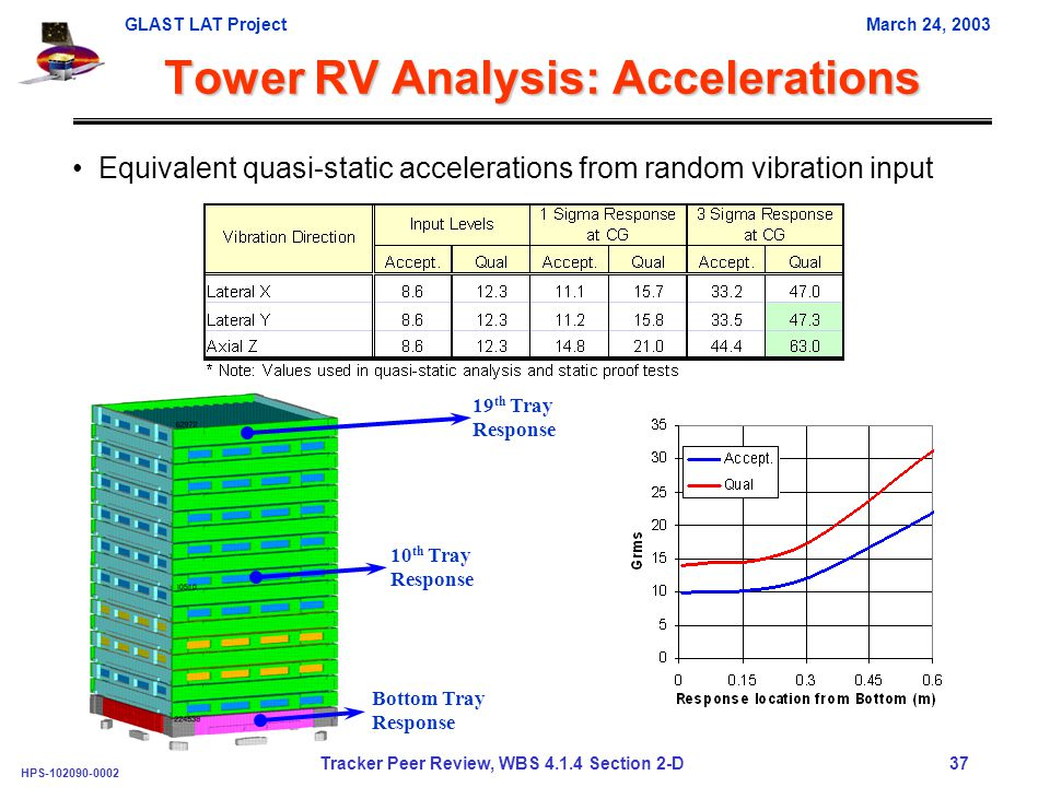 GLAST LAT ProjectMarch 24, 2003 HPS-102090-0002 Tracker Peer Review, WBS 4.1.4 Section 2-D 37 Tower RV Analysis: Accelerations Equivalent quasi-static accelerations from random vibration input 19 th Tray Response 10 th Tray Response Bottom Tray Response