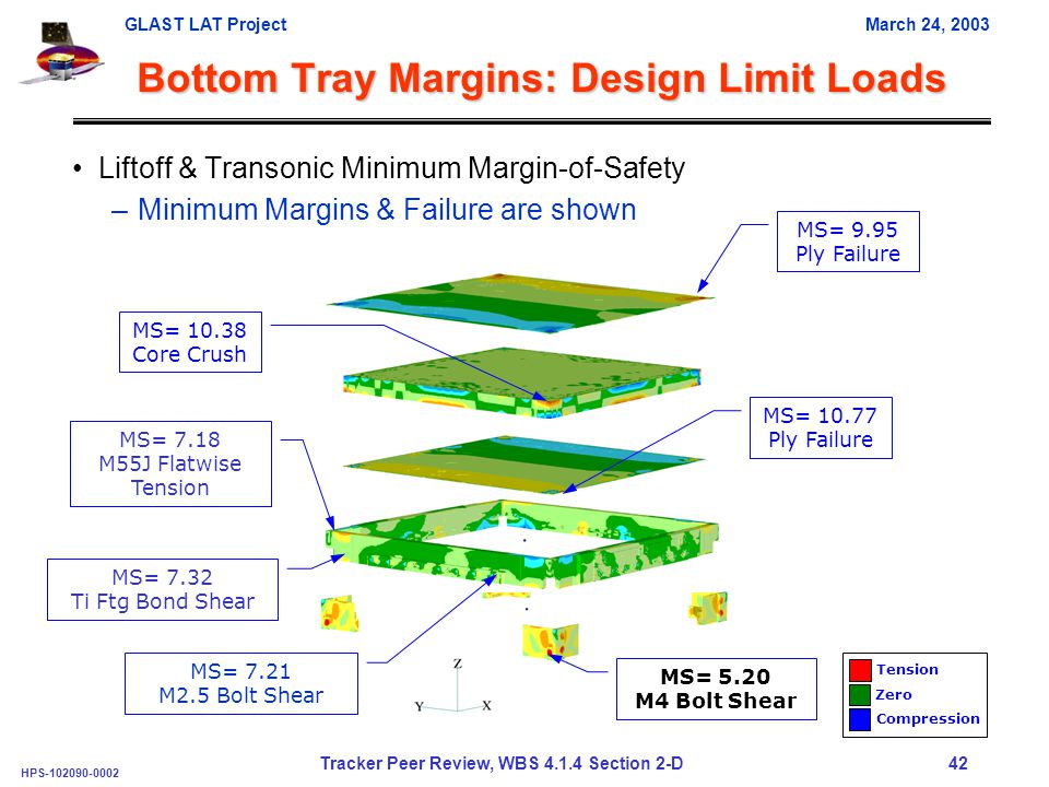 GLAST LAT ProjectMarch 24, 2003 HPS-102090-0002 Tracker Peer Review, WBS 4.1.4 Section 2-D 42 Bottom Tray Margins: Design Limit Loads Liftoff & Transonic Minimum Margin-of-Safety –Minimum Margins & Failure are shown Tension Zero Compression MS= 9.95 Ply Failure MS= 10.38 Core Crush MS= 10.77 Ply Failure MS= 5.20 M4 Bolt Shear MS= 7.21 M2.5 Bolt Shear MS= 7.18 M55J Flatwise Tension MS= 7.32 Ti Ftg Bond Shear