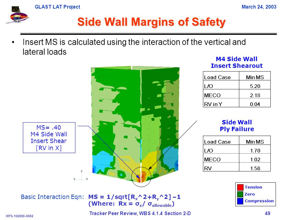 GLAST LAT ProjectMarch 24, 2003 HPS-102090-0002 Tracker Peer Review, WBS 4.1.4 Section 2-D 49 Side Wall Margins of Safety Tension Zero Compression MS=.40 M4 Side Wall Insert Shear [RV in X] Insert MS is calculated using the interaction of the vertical and lateral loads Side Wall Ply Failure M4 Side Wall Insert Shearout Basic Interaction Eqn: MS = 1/sqrt[R x ^2+R y ^2] –1 (Where: Rx = σ x / σ allowable )