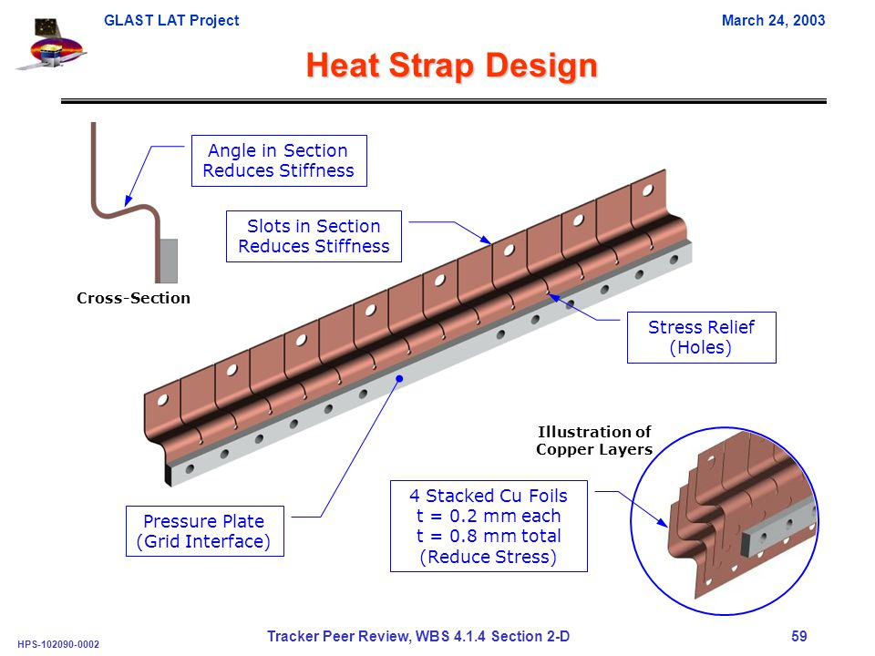 GLAST LAT ProjectMarch 24, 2003 HPS-102090-0002 Tracker Peer Review, WBS 4.1.4 Section 2-D 59 Heat Strap Design Cross-Section Illustration of Copper Layers 4 Stacked Cu Foils t = 0.2 mm each t = 0.8 mm total (Reduce Stress) Pressure Plate (Grid Interface) Angle in Section Reduces Stiffness Stress Relief (Holes) Slots in Section Reduces Stiffness