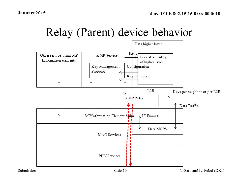 doc.: IEEE 802.15-15-0xxx-00-0010 Submission Relay (Parent) device behavior January 2015 N.