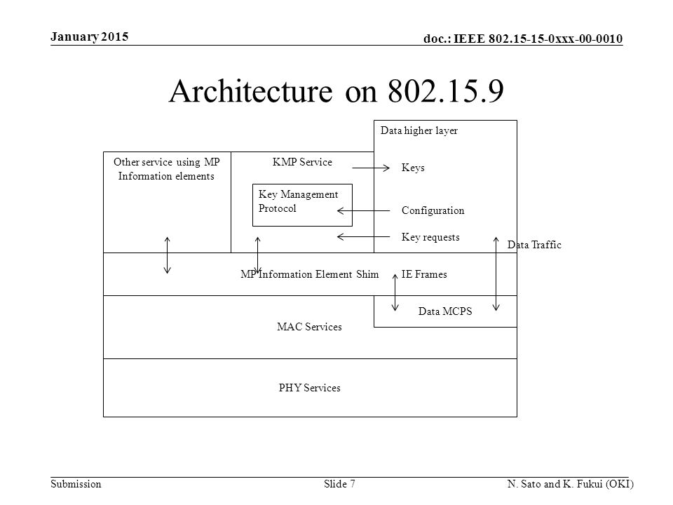doc.: IEEE 802.15-15-0xxx-00-0010 Submission Architecture on 802.15.9 January 2015 N.