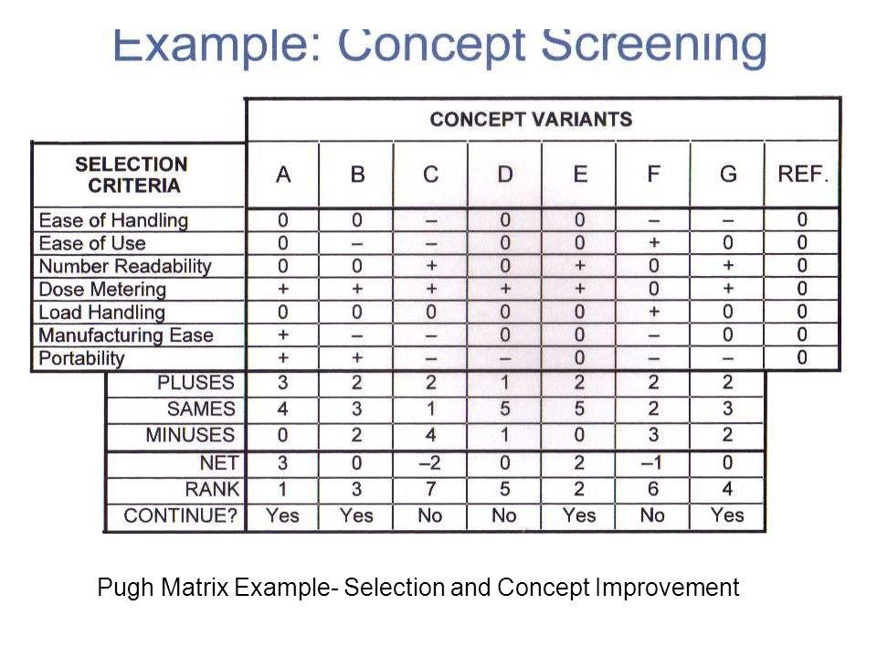 Pugh Matrix Example- Selection and Concept Improvement