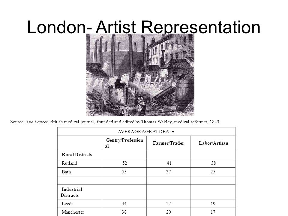 London- Artist Representation Source: The Lancet, British medical journal, founded and edited by Thomas Wakley, medical reformer, 1843. AVERAGE AGE AT