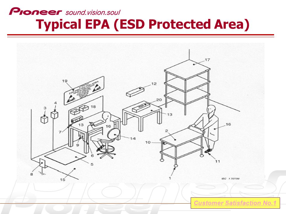 Customer Satisfaction No.1 Typical EPA (ESD Protected Area)