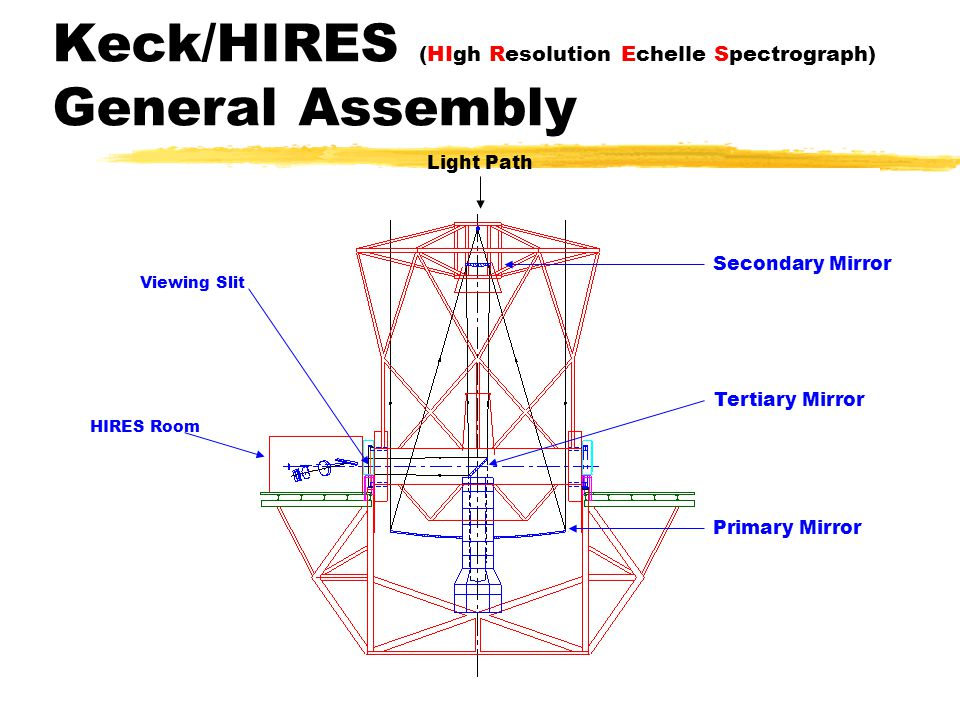 Keck/HIRES (HIgh Resolution Echelle Spectrograph) General Assembly Secondary Mirror Primary Mirror HIRES Room Tertiary Mirror Viewing Slit Light Path