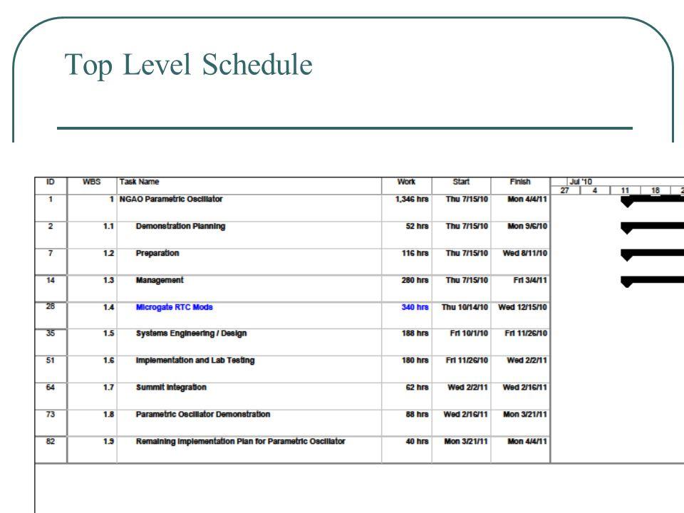 12 Top Level Schedule