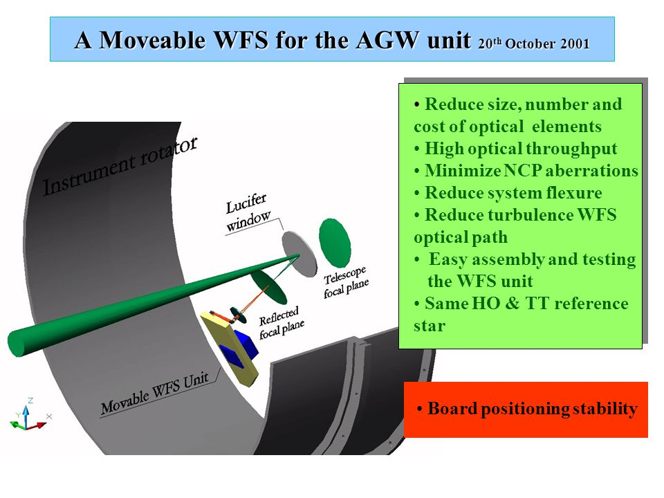 A Moveable WFS for the AGW unit 20 th October 2001 Board positioning stability Reduce size, number and cost of optical elements High optical throughput Minimize NCP aberrations Reduce system flexure Reduce turbulence WFS optical path Easy assembly and testing the WFS unit Same HO & TT reference star