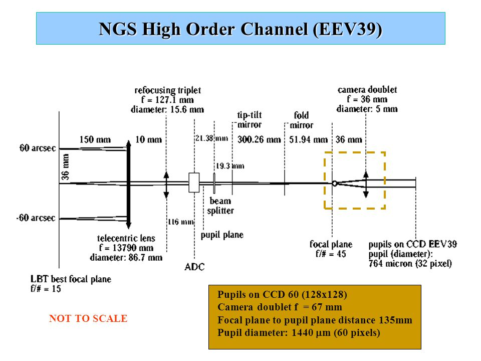 NGS High Order Channel (EEV39) Pupils on CCD 60 (128x128) Camera doublet f = 67 mm Focal plane to pupil plane distance 135mm Pupil diameter: 1440  m (60 pixels) NOT TO SCALE
