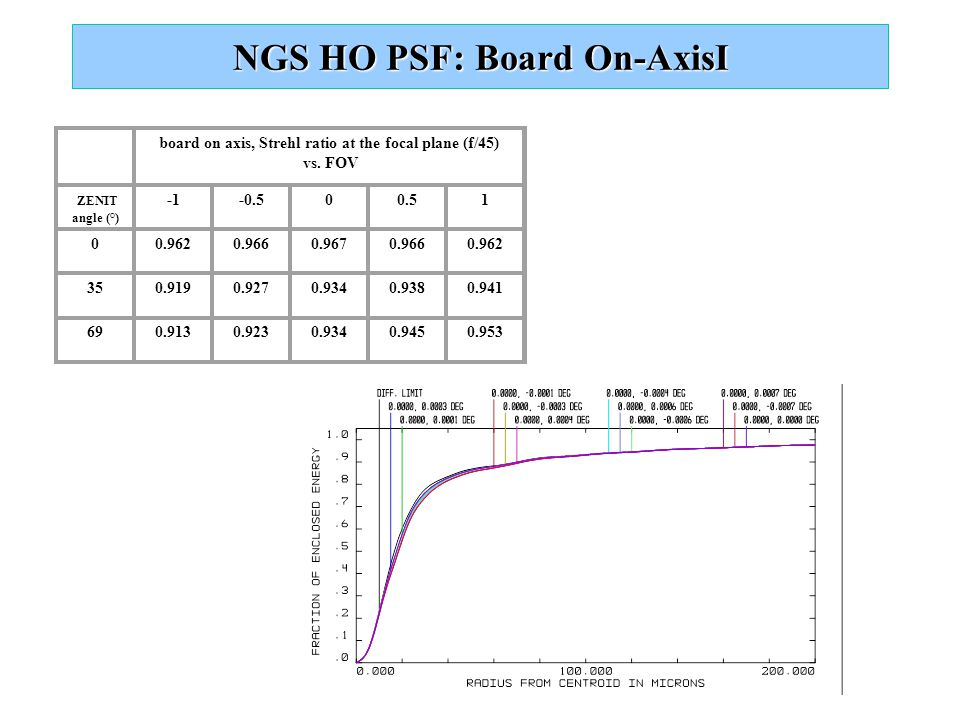 NGS HO PSF: Board On-AxisI board on axis, Strehl ratio at the focal plane (f/45) vs. FOV ZENIT angle (°) -0.500.51 00.9620.9660.9670.9660.962 350.9190