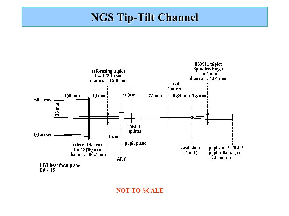 NGS Tip-Tilt Channel NOT TO SCALE