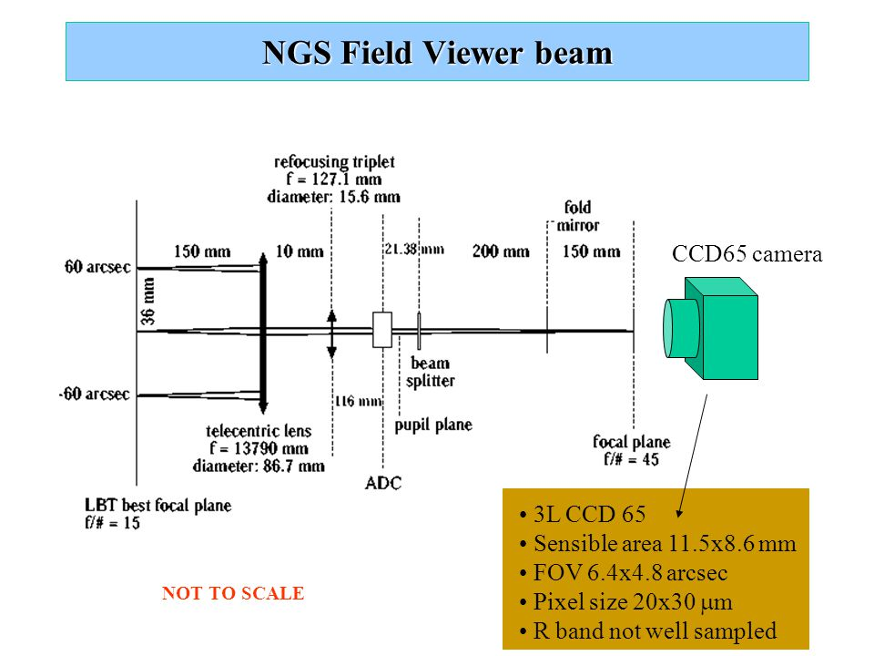 NGS Field Viewer beam CCD65 camera 3L CCD 65 Sensible area 11.5x8.6 mm FOV 6.4x4.8 arcsec Pixel size 20x30  m R band not well sampled NOT TO SCALE
