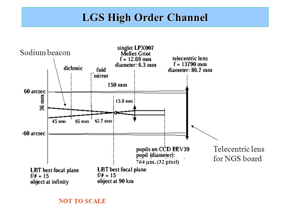 LGS High Order Channel Telecentric lens for NGS board Sodium beacon NOT TO SCALE 764  m, (32 pixel)