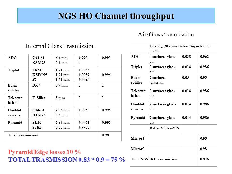 NGS HO Channel throughput ADCC04-64 BAM23 6.4 mm 0.993 1 0.993 TripletFK51 KZFSN5 F2 1.71 mm 0.9983 0.9989 0.996 Beam splitter BK70.7 mm11 Telecentr i