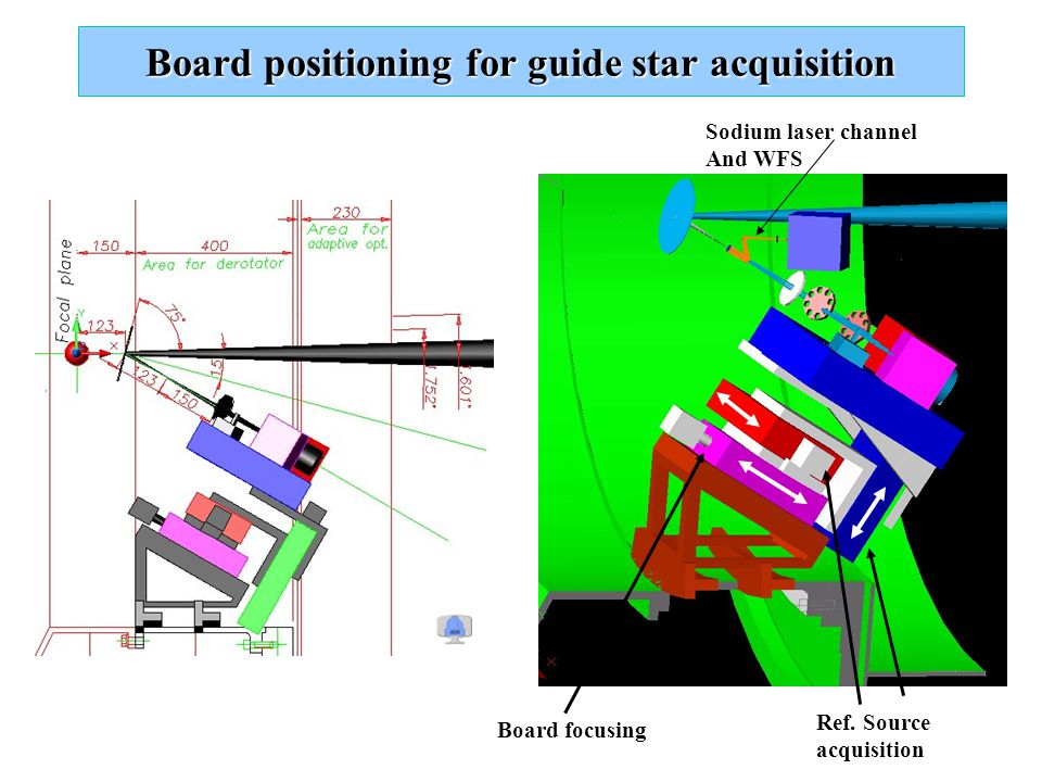 Board positioning for guide star acquisition Board focusing Ref. Source acquisition Sodium laser channel And WFS