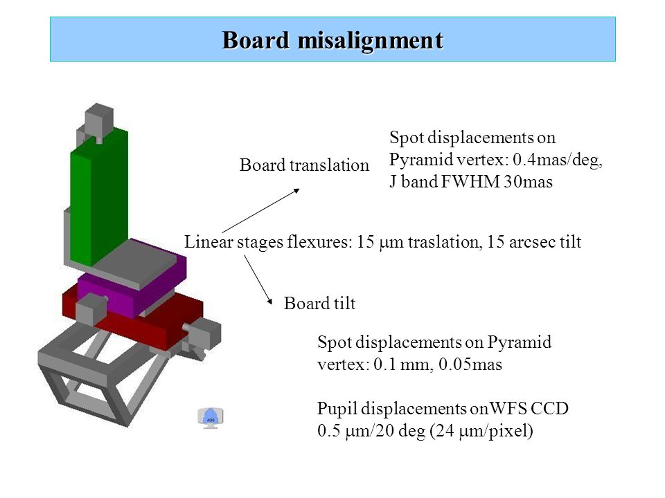 Board misalignment Linear stages flexures: 15  m traslation, 15 arcsec tilt Board translation Board tilt Spot displacements on Pyramid vertex: 0.1 mm, 0.05mas Spot displacements on Pyramid vertex: 0.4mas/deg, J band FWHM 30mas Pupil displacements onWFS CCD 0.5  m/20 deg (24  m/pixel)