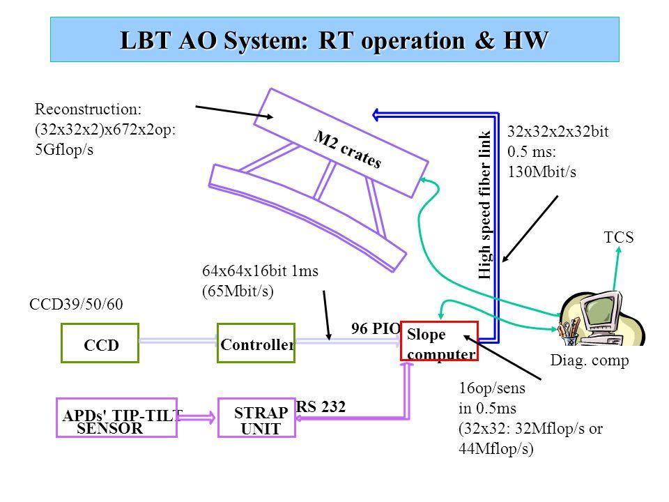 LBT AO System: RT operation & HW CCD 96 PIO STRAP UNIT APDs TIP-TILT SENSOR RS 232 M2 crates Slope computer High speed fiber link Controller CCD39/50/60 64x64x16bit 1ms (65Mbit/s) 16op/sens in 0.5ms (32x32: 32Mflop/s or 44Mflop/s) 32x32x2x32bit 0.5 ms: 130Mbit/s Reconstruction: (32x32x2)x672x2op: 5Gflop/s TCS Diag.