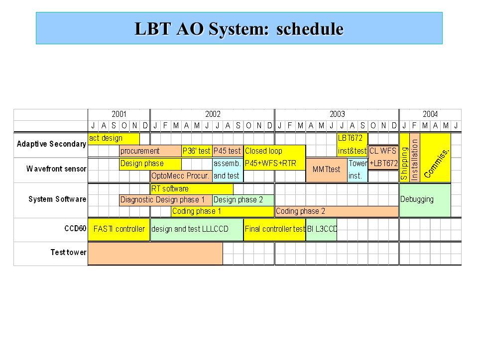 LBT AO System: schedule