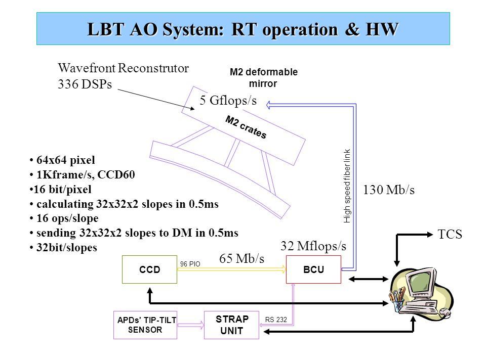 CCD 96 PIO STRAP UNIT APDs TIP-TILT SENSOR RS 232 M2 crates BCU M2 deformable mirror High speed fiber link 65 Mb/s 32 Mflops/s 130 Mb/s LBT AO System: RT operation & HW 64x64 pixel 1Kframe/s, CCD60 16 bit/pixel calculating 32x32x2 slopes in 0.5ms 16 ops/slope sending 32x32x2 slopes to DM in 0.5ms 32bit/slopes TCS Wavefront Reconstrutor 336 DSPs 5 Gflops/s