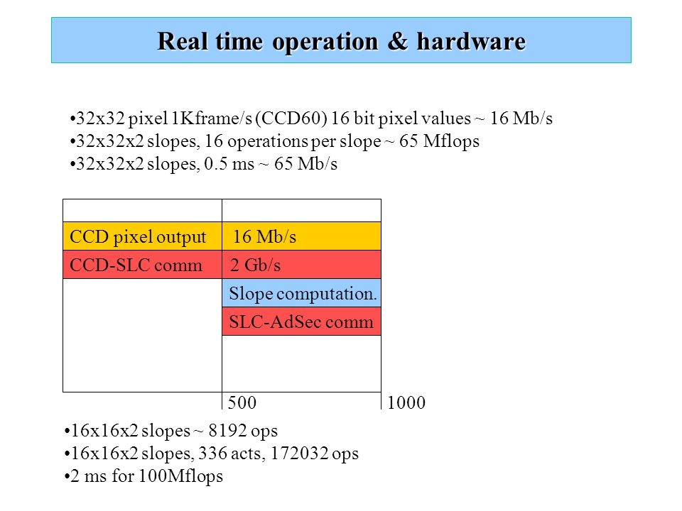 Real time operation & hardware CCD pixel output 16 Mb/s CCD-SLC comm 2 Gb/s Slope computation. SLC-AdSec comm 5001000 32x32 pixel 1Kframe/s (CCD60) 16