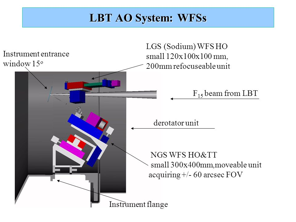 LBT AO System: WFSs LGS (Sodium) WFS HO small 120x100x100 mm, 200mm refocuseable unit NGS WFS HO&TT small 300x400mm,moveable unit acquiring +/- 60 arc