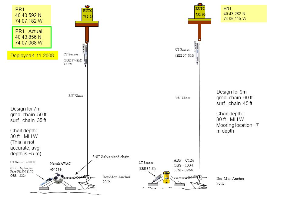 """ADP - C126 OBS - 1334 37SI - 0966 CT Sensor (SBE 37-SI) 3/8"""" Chain RUTG 732-93 RUTG 732-93 3/8"""" Chain CT Sensor (SBE 37-SM) CT Sensor (SBE 37-SM) #279"""