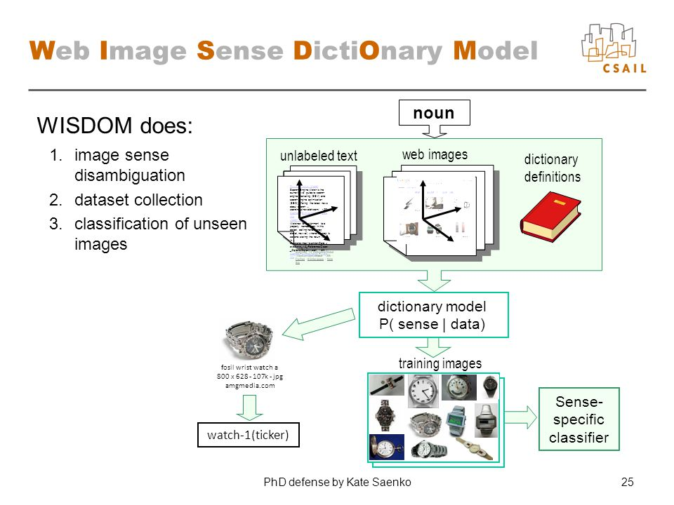 PhD defense by Kate Saenko25 Sense- specific classifier training images Web Image Sense DictiOnary Model Search Engine Watch Search Engine Watch is th