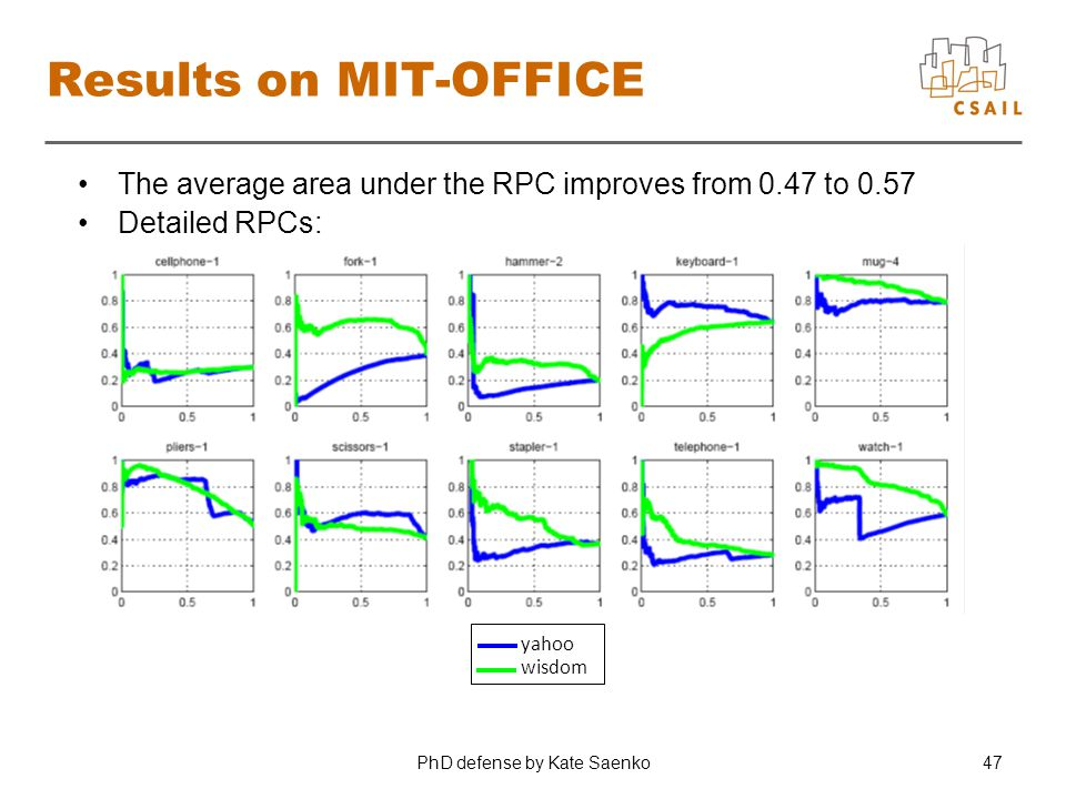 PhD defense by Kate Saenko47 Results on MIT-OFFICE The average area under the RPC improves from 0.47 to 0.57 Detailed RPCs: yahoo wisdom
